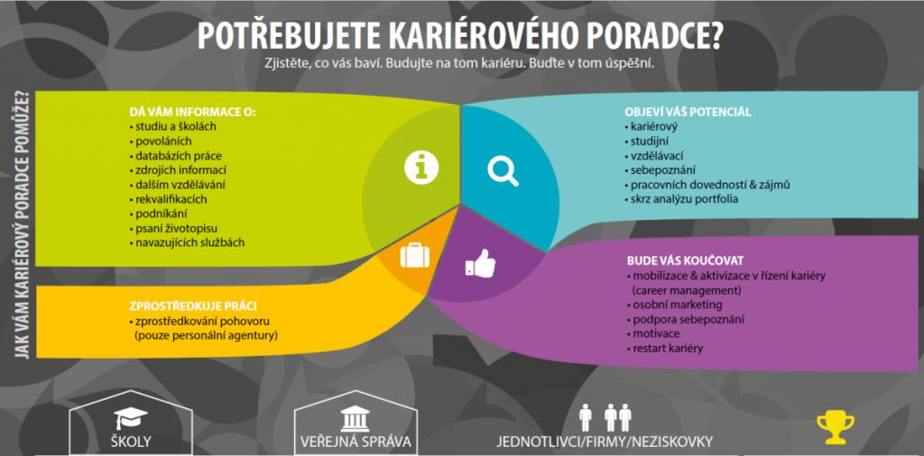 Rekvalifikační kurz kariérový poradce pro vzdělávací a profesní dráhu - profesní kvalifikace 75-004-R